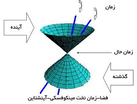 اثبات نظریه دنیای موازی