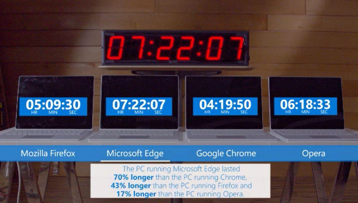 تماشا کنید: مایکروسافت ماشه جنگ مرورگرها را کشید / گوگل کروم باتری دستگاه شما را میخورد!