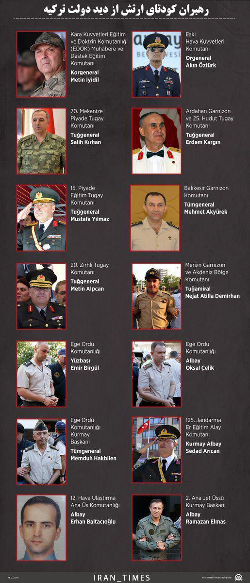 دستگیری 5 ژنرال و 29 سرهنگ پس از کودتای ناکام در ترکیه + ویدیو