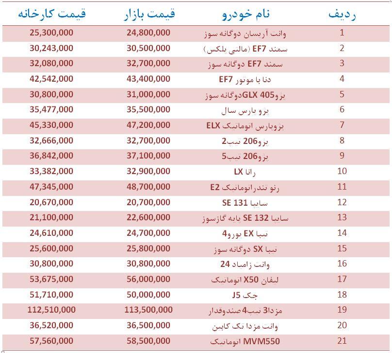 قیمت خودروهای داخلی و وارداتی