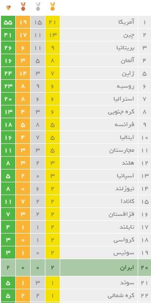 جدول مدال المپیک در روز هشتم/جهش ایران