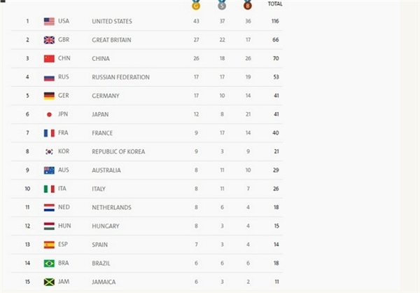جدول ردهبندی مدالهای المپیک ریو/ایران دو پله صعود کرد