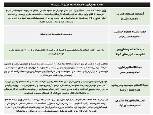 ادامه جنجال برسر قراردادهای نفتی/ کشمکش برسر انتخابات 96