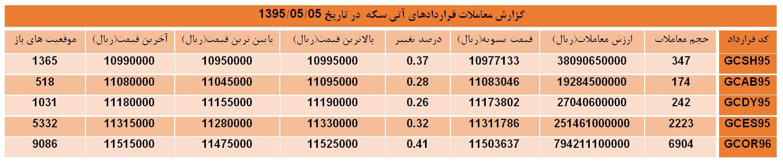 افزایش قیمت های تسویه بازار آتی سکه