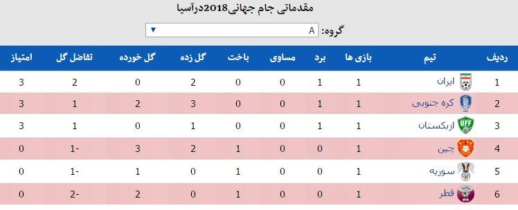 ایران2 - قطر0/برد دراماتیک با هدیه حریف وسوپرگل جهانبخش درجنگ 103دقیقه ای+فیلم