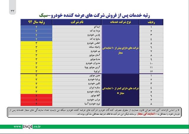 از «ماشینی که ایرانیها به سوئیس صادر میکنند» تا «قیمت خودروهای میلیاردرهای ایرانی»