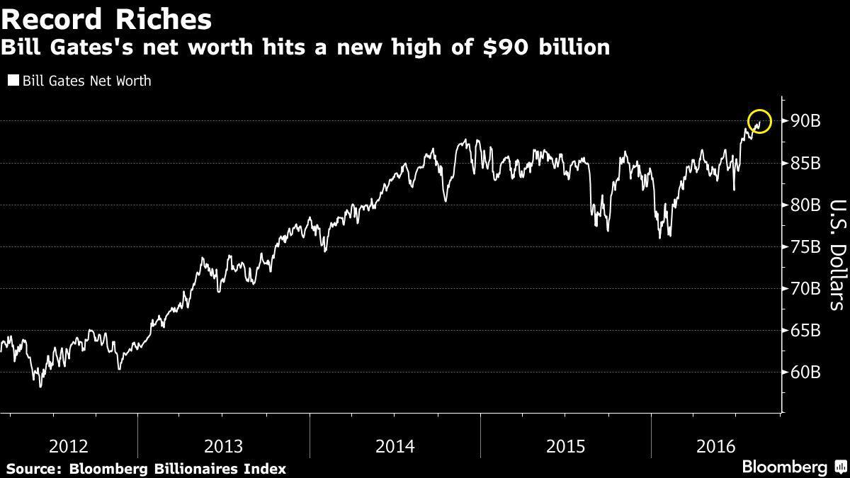 گذشتن ثروت بیل گیتس از مرز 90 میلیارد دلار