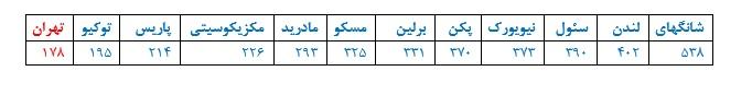متروی تهران ارزان ترین متروی جهان