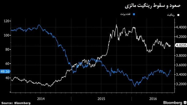 افسار اقتصاد مالزی در دست نفت