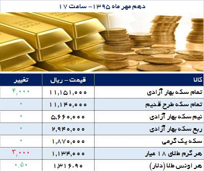 فراز و فرود قیمت سکه و طلا
