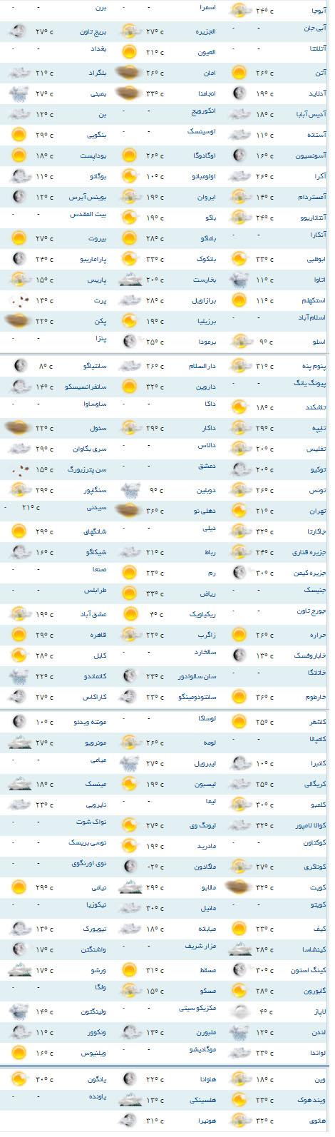 میانگین سردترین شهرهای ایران به ترتیب سردترین و گرمترین شهرهای جهان کدامند؟ - سایت خبری تحلیلی ...