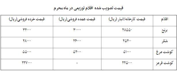 از «بیماری اقتصادی امروز کشور» تا «پیش بینی صندوق بین المللی پول درباره نرخ بیکاری در ایران»