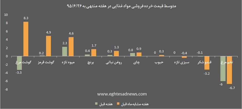 از «تجارت جدید شیخ نشینان امارات با نفت ایران» تا «»