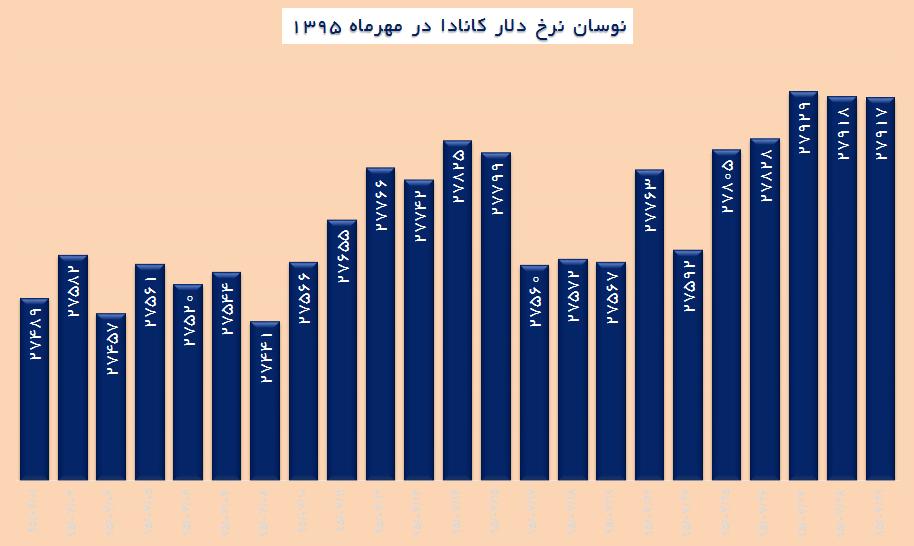 بازده بازار ارز در ماه نخست فصل پاييز
