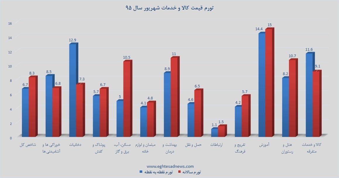 از «هشدار سیف درباره کارتهای اعتباری» تا «ساعتی ۷۲۰ هزار تومان کاسبی در تهران»