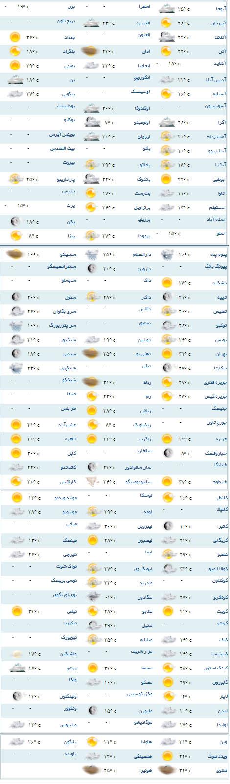 میانگین سردترین شهرهای ایران به ترتیب سردترین و گرمترین شهرهای جهان+جدول - سایت خبری تحلیلی ...