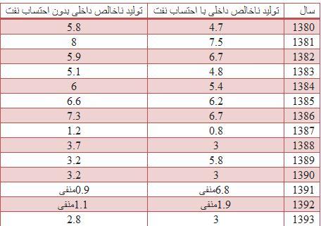 نرخ رشد اقتصادی ایران فرمول نرخ رشد عوامل موثر بر رشد اقتصادی رشد اقتصادی چیست