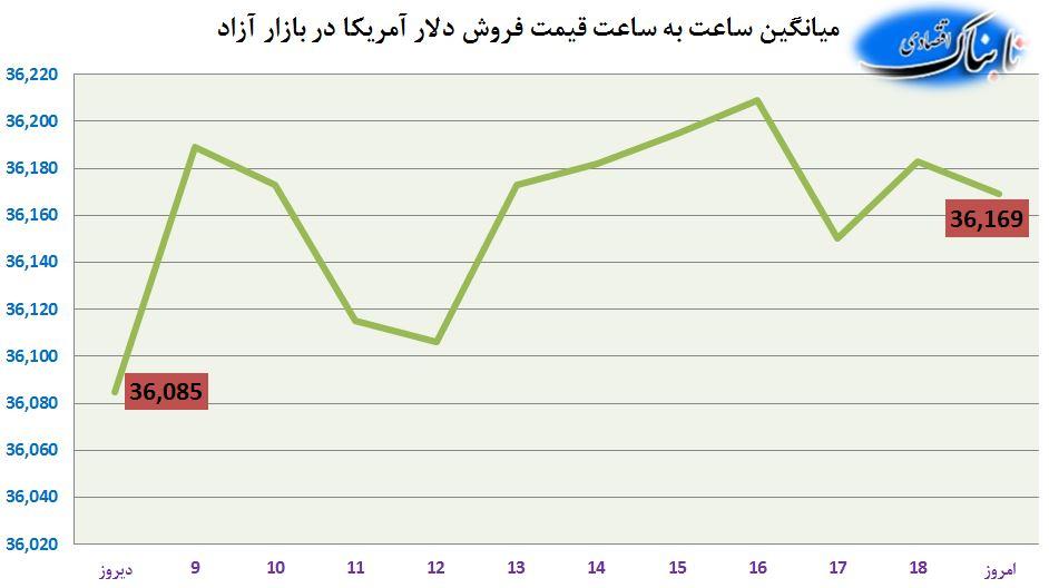 قیمت دلار در بازار آزاد تبریز