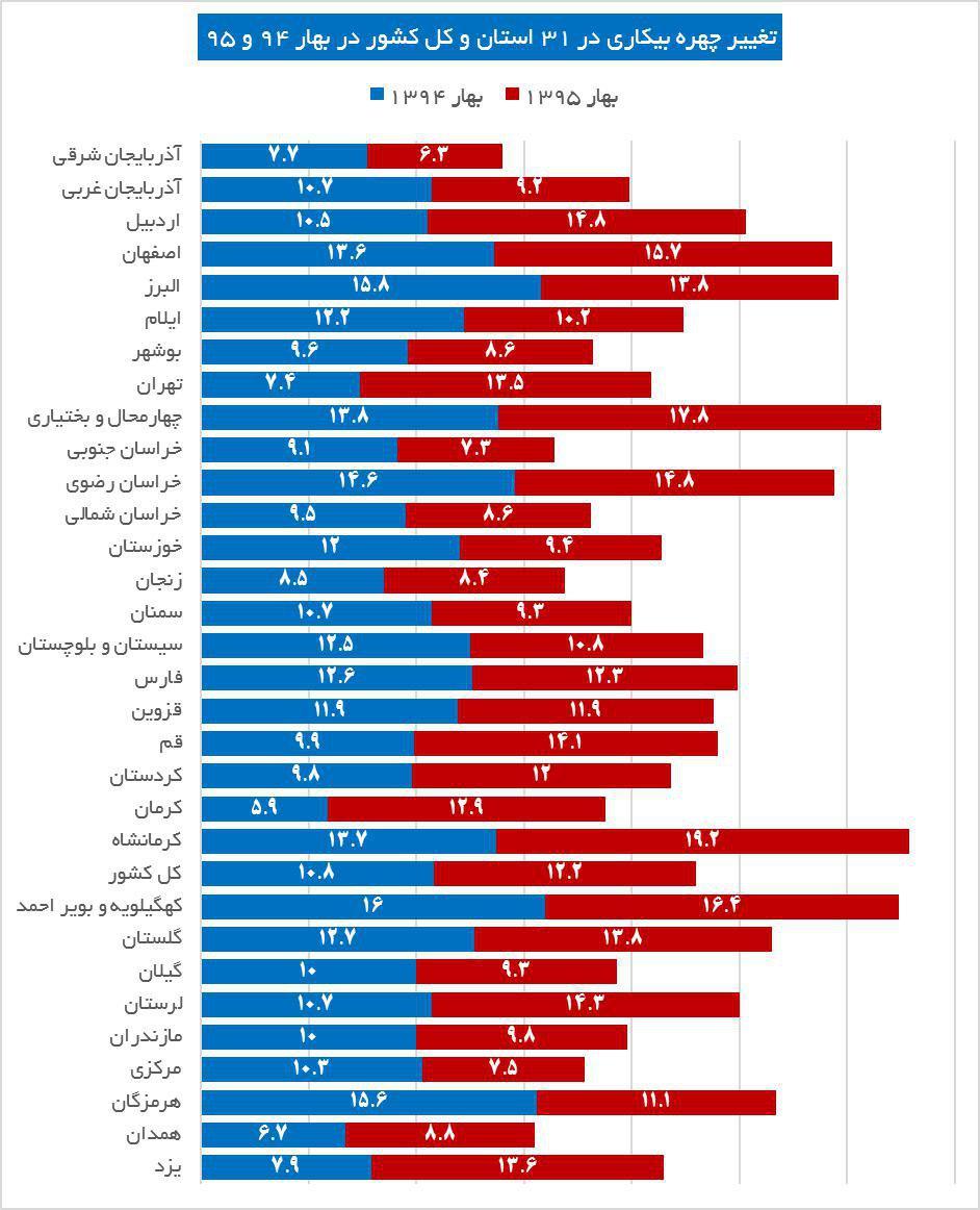 دولت نگران برخاستن غول بیکاری؛ فرار و فرود اشتغال در 31 استان