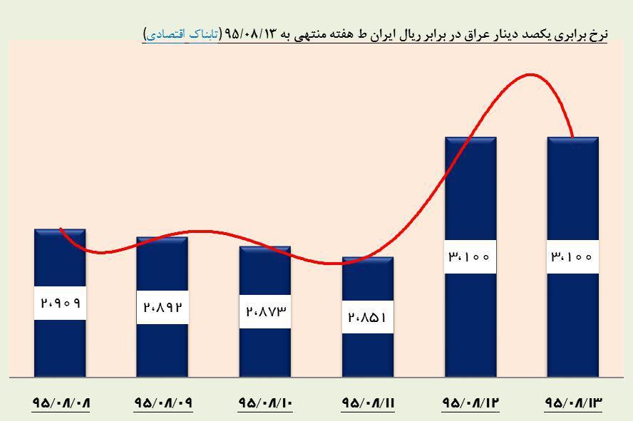 قیمت خرید دلار در بازار آزاد