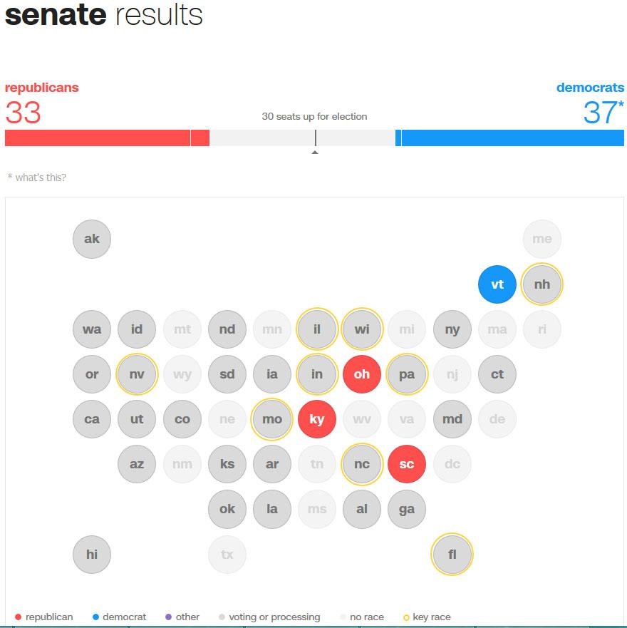 لحظه به لحظه با انتخابات آمریکا: ترامپ 24، کلینتون 3