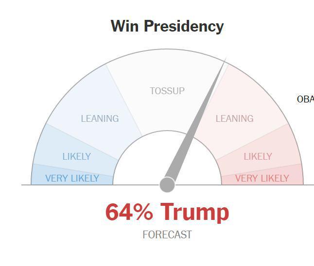 لحظه به لحظه با انتخابات آمریکا: ترامپ 136، کلینتون 104