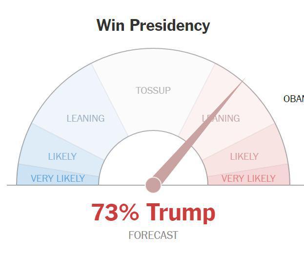 لحظه به لحظه با انتخابات آمریکا: ترامپ 149، کلینتون 109