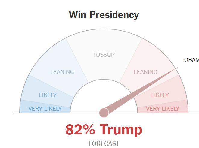 لحظه به لحظه با انتخابات آمریکا: ترامپ 150، کلینتون 122