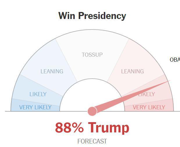 لحظه به لحظه با انتخابات آمریکا: ترامپ 167، کلینتون 122