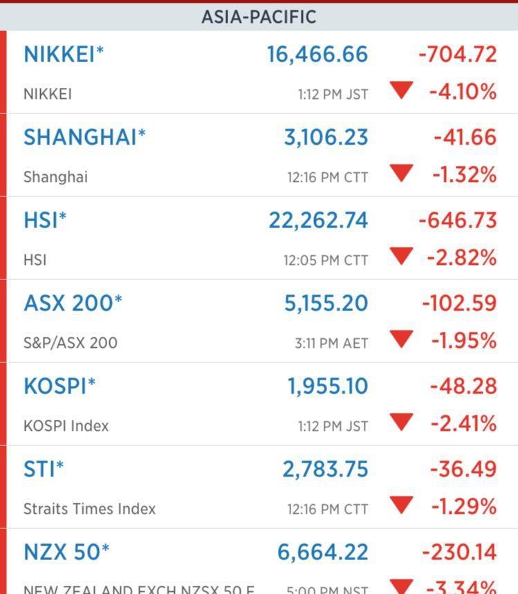 واکنش بازارها به نتایج اولیه انتخابات آمریکا
