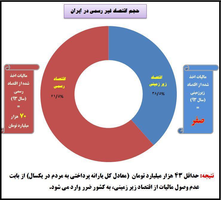 اقتصاد زیرزمینی چیست؟اندازه آن در ایران