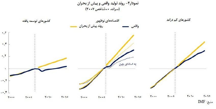 کاهش رشد بهرهوری در جهان تا چه حد جدی است؟