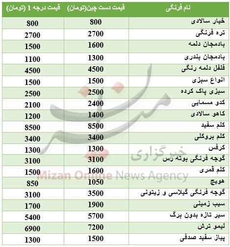 قیمت روز فرنگیها در میادین تره بار + جدول