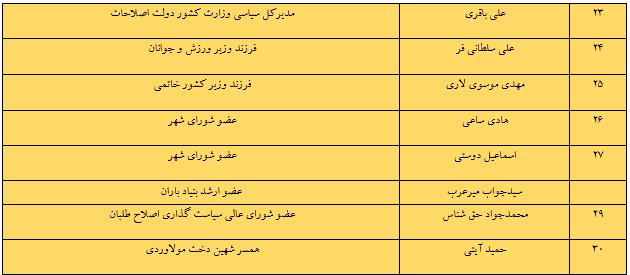 لیستهای احتمالی اصولگرایان و اصلاحطلبان برای شورای شهر تهران