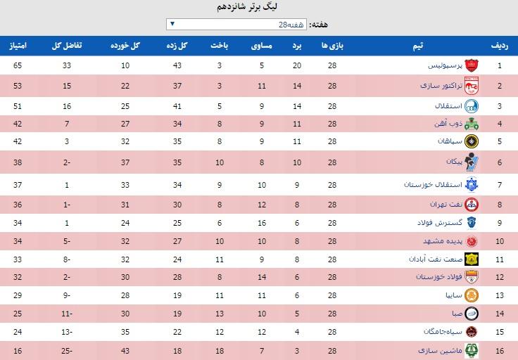 تابلوی نتایج و جدول لیگ برتر در پایان7بازی امروز