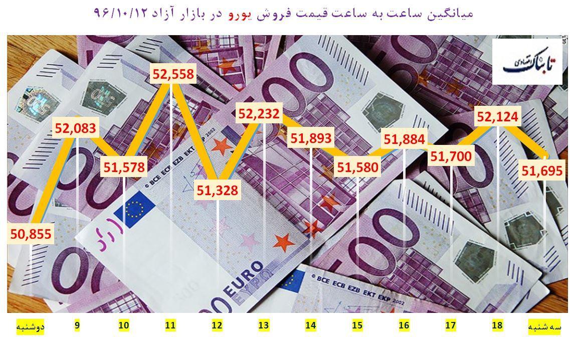 دلار و یورو به رکورد زنی ادامه میدهند/ ارز اروپایی در مرز 5 هزار و 500 تومان