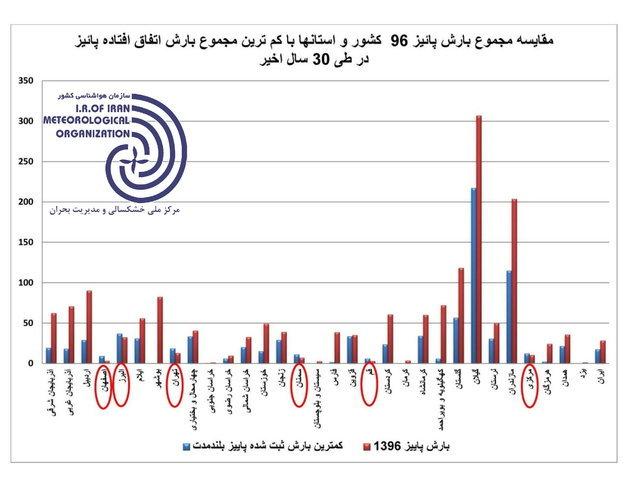 ۶ استان امسال رکورد کمبارشی را در کشور جابهجا کردند
