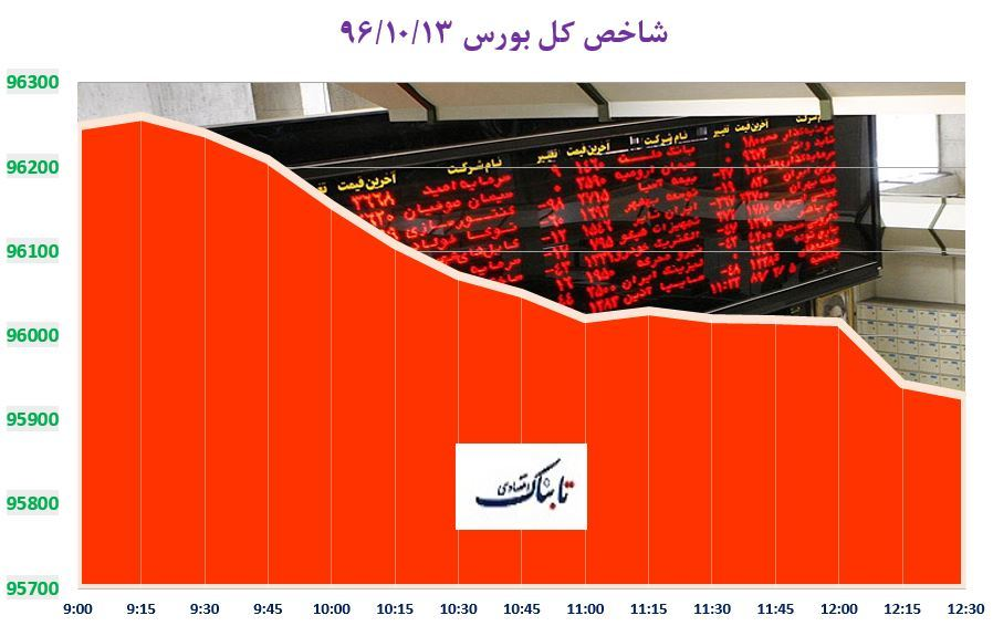 بورس تهران دوباره قرمز شد/ احتیاط در تالار شیشه ای با افت ۳۱۱ واحدی شاخص