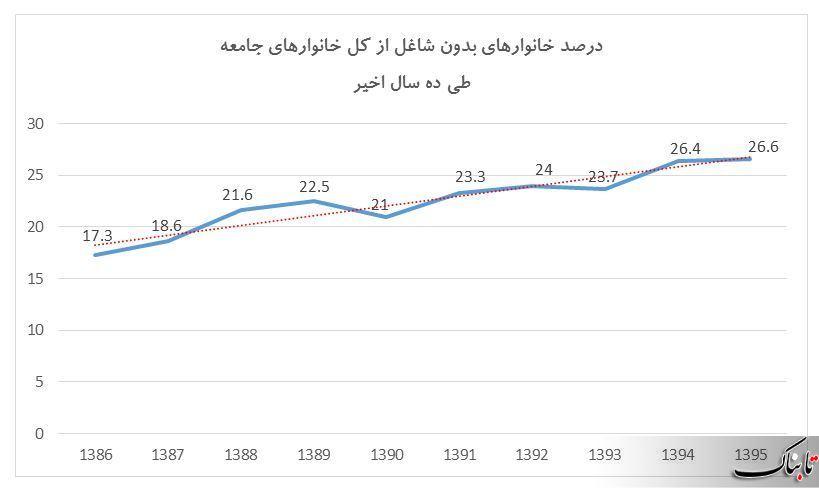 افزایش تعداد خانوارهای بدون شاغل طی ده سال