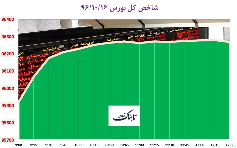 بازگشت شاخص کل بورس به کانال 96 هزار واحد/ سایپا و ایران خودرو، پربیننده های بازار سهام