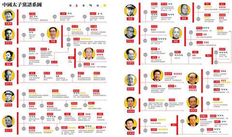آقازادههای چینی و سرمایهداری رفاقتی