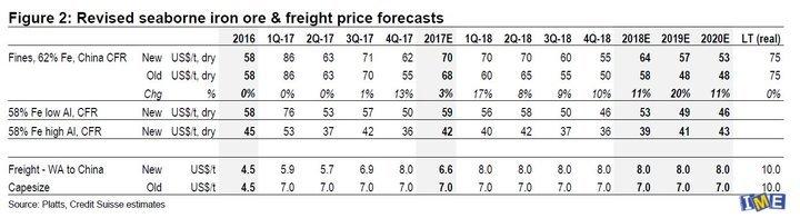 سنگ آهن ۷۰ دلاری در نیمه نخست ۲۰۱۸