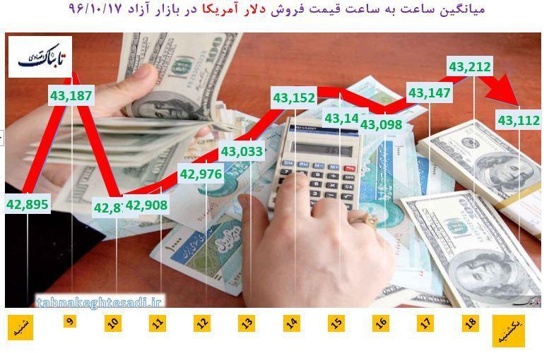 از «جزئیات پوشش بیمه نفتکش سانحه دیده ایران» تا «تولید واقعی پژو 2008، شاید وقتی دیگر!»