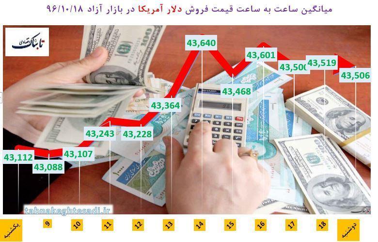 از «افزایش سقف وام ازدواج به دستور رئیس جمهور» تا «ارزانترین و گرانترین معاملات زمستانی مسکن در تهران»