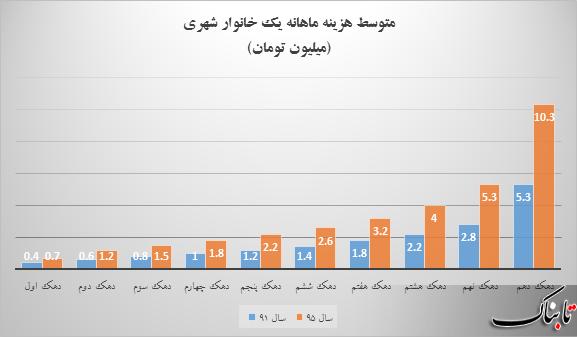 افزایش فاصله فقیر و غنی در دولت یازدهم