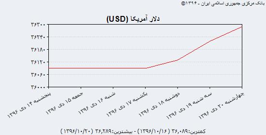 افزایش قیمت دلار در بازار آزاد و بانک مرکزی