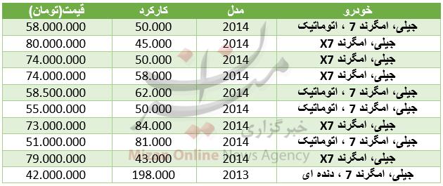 قیمت خودرو جیلی در بازار + جدول