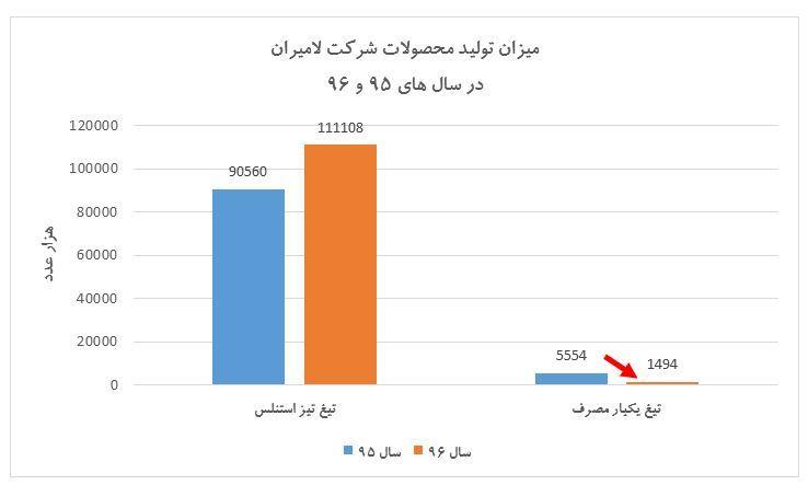 70 درصد بازار تیغ ایران در اختیار محصولات خارجی