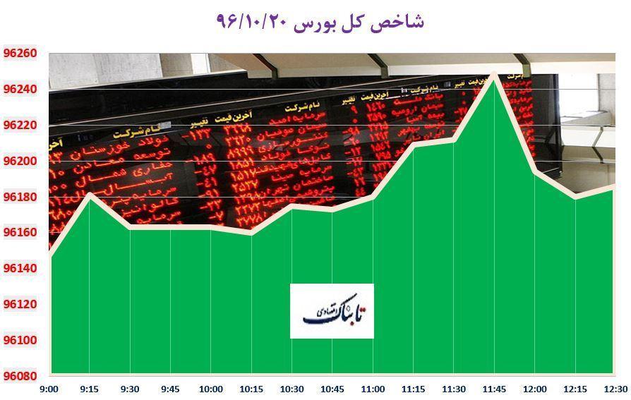 از «توافق سرمایهگذاری ۵ میلیارد یورویی ایران و ایتالیا» تا «پیش بینی یک بانک آمریکایی درباره روند طلا در 2018»