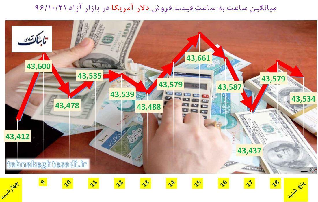 از «رشد دلار به محدوده 4400 تومان» تا «آینده قیمت نفت در صورت بازگشت تحریمها علیه ایران»